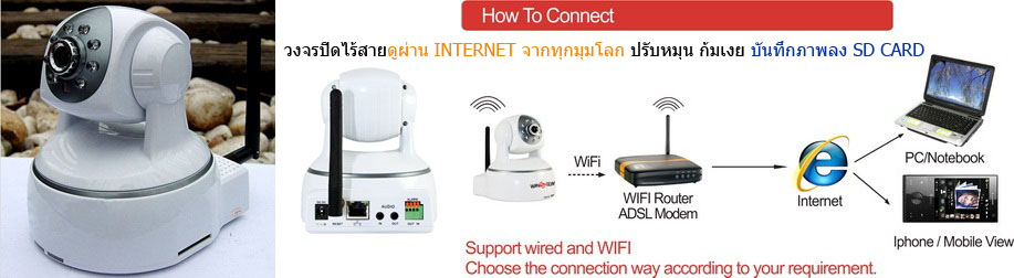 CCTV IP Camera with SD card recorder